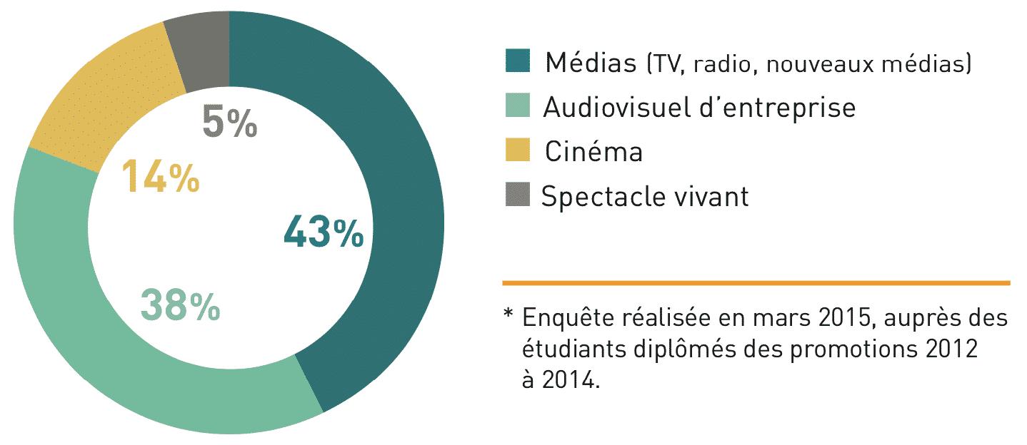 BTS Audiovisuel